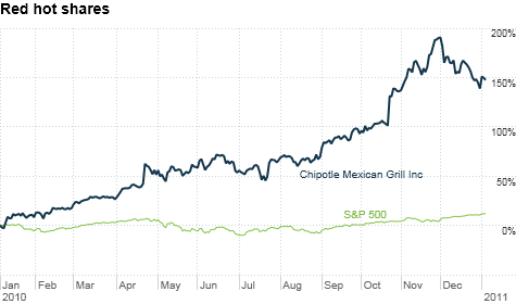 chart_ws_stock_chipotlemexicangrillinc.top.png