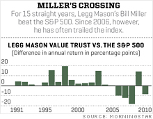 legg_mason_vs_sp500.03.jpg