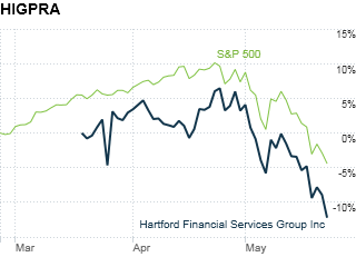Hartford Financial Serv. Group Pref. conv. shares