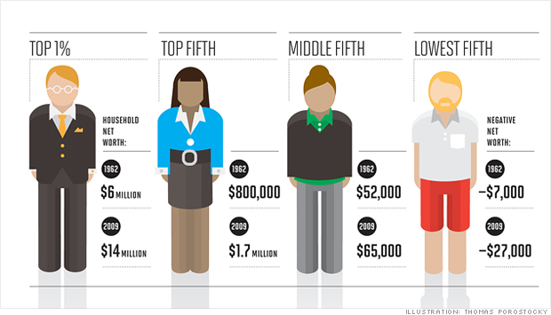 the growing disparity of income in america and the world The world is awash in personal wealth: $1532 trillion in total,  while america's  growing income inequality has been the source of much.